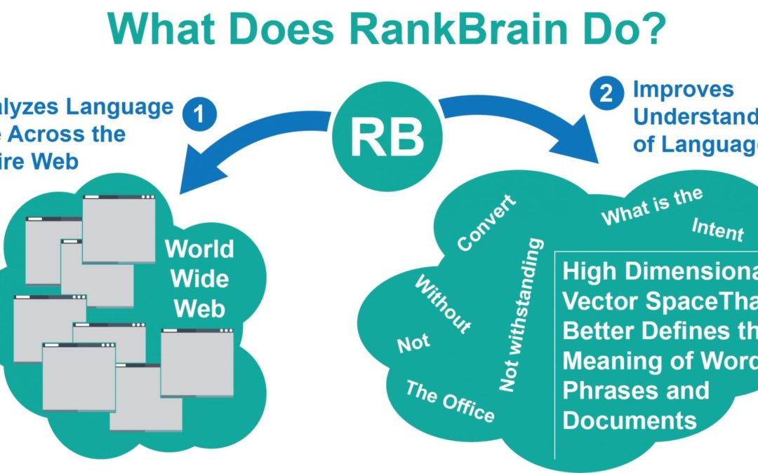 What is RankBrain? How does it work?