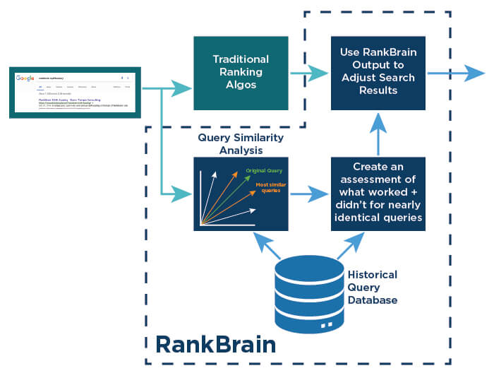 Learn how RankBrain works and how to avoid being penalized by it…