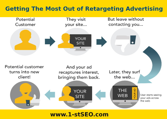 Getting The Most Out of Retargeting Advertising