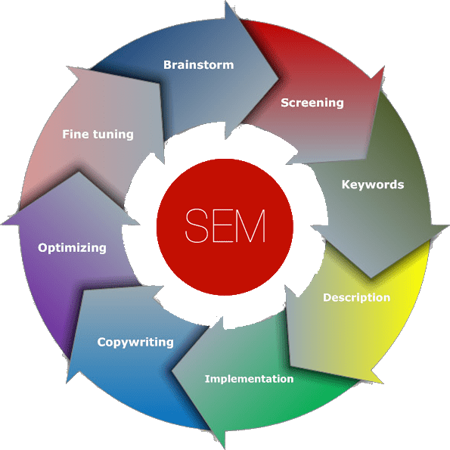 SEM Process